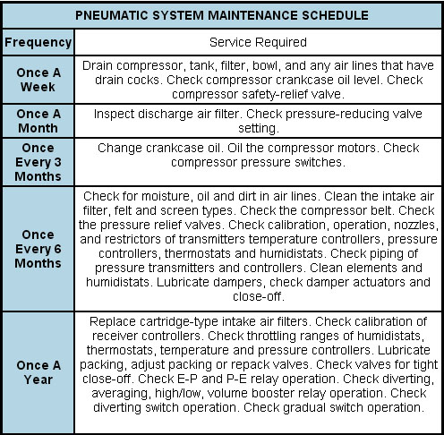 Schedule for Pneumatics Maintenance